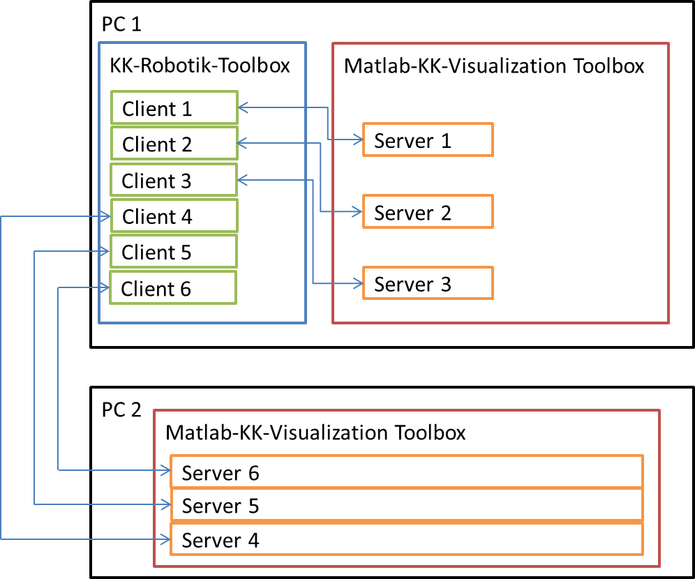 MATLAB KUKA KAWASAKI Visualization Toolbox Homepage