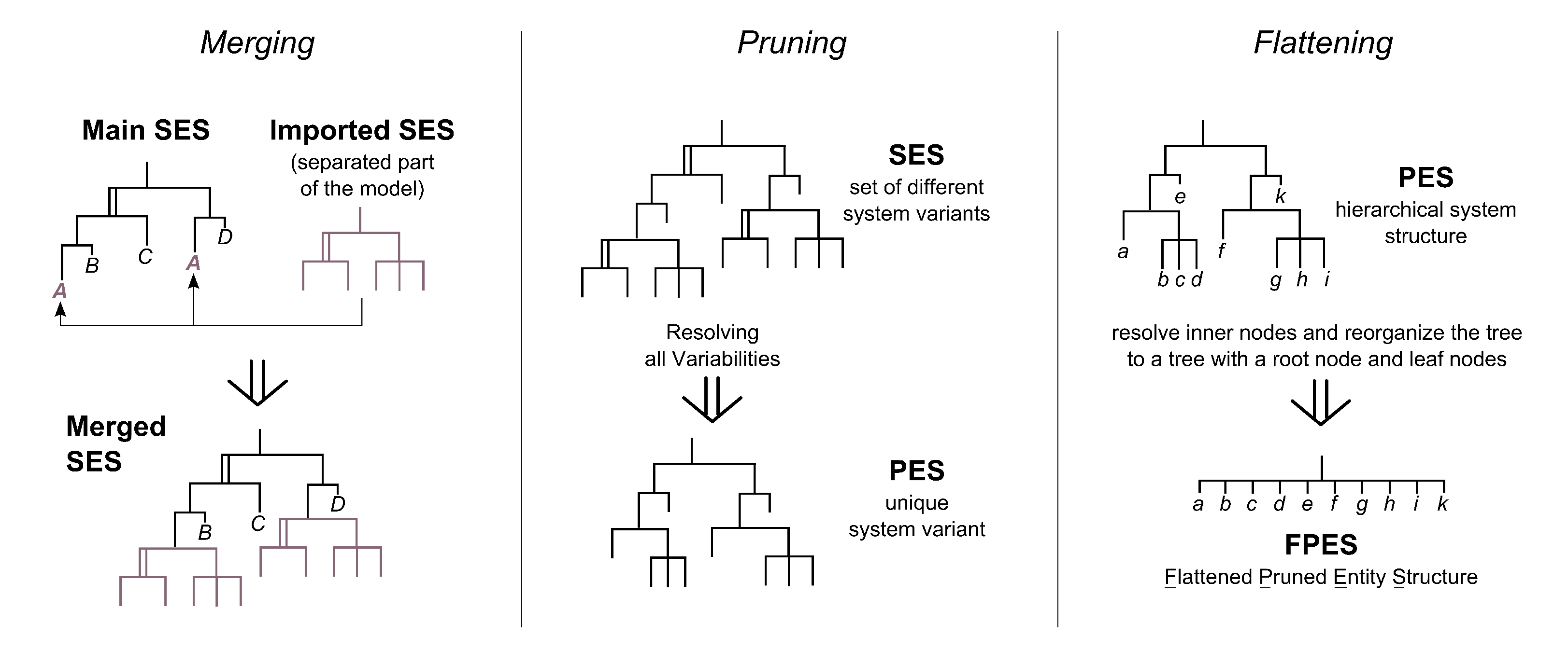 System Entity Structure (SES) toolbox for MATLAB / Simulink
